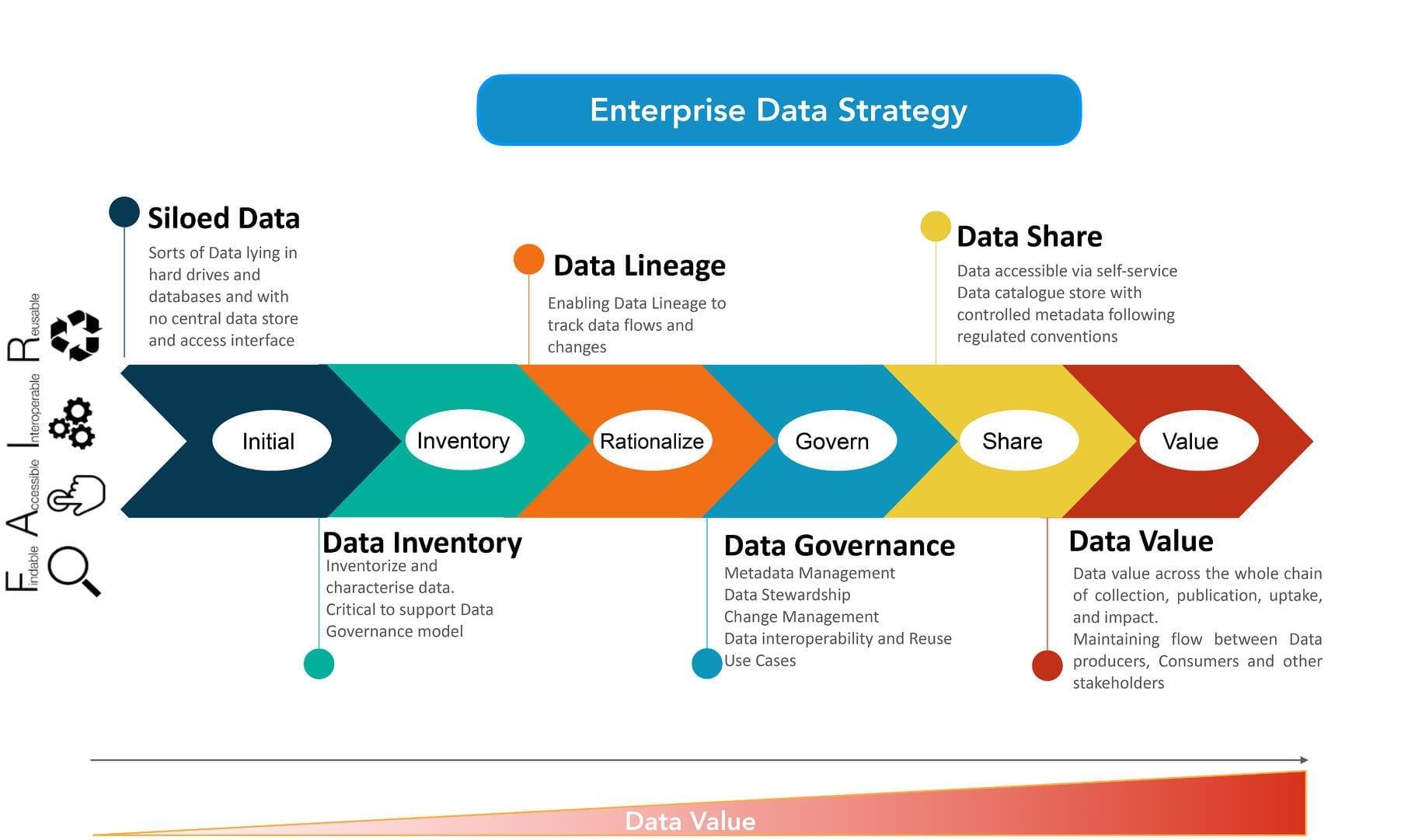 Data value lifecycle framework 1