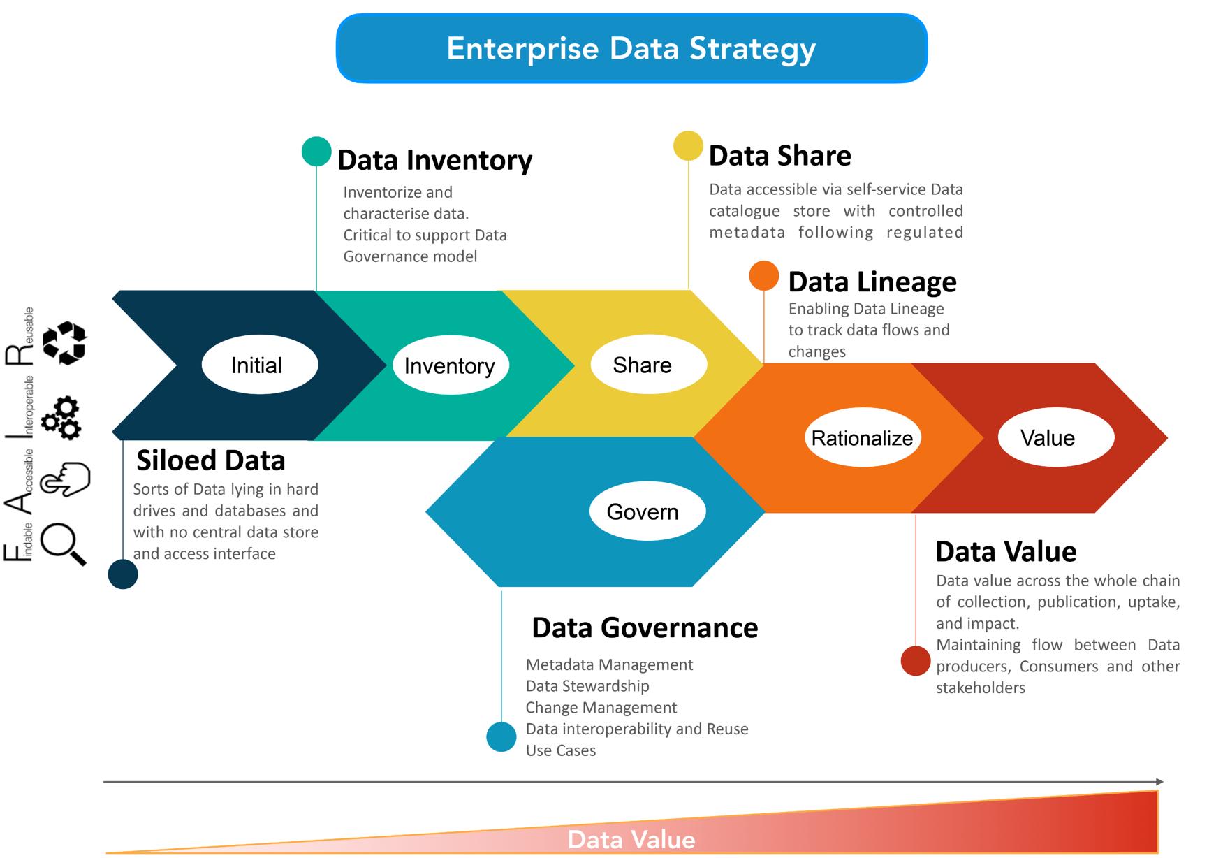 Data value lifecycle framework 3
