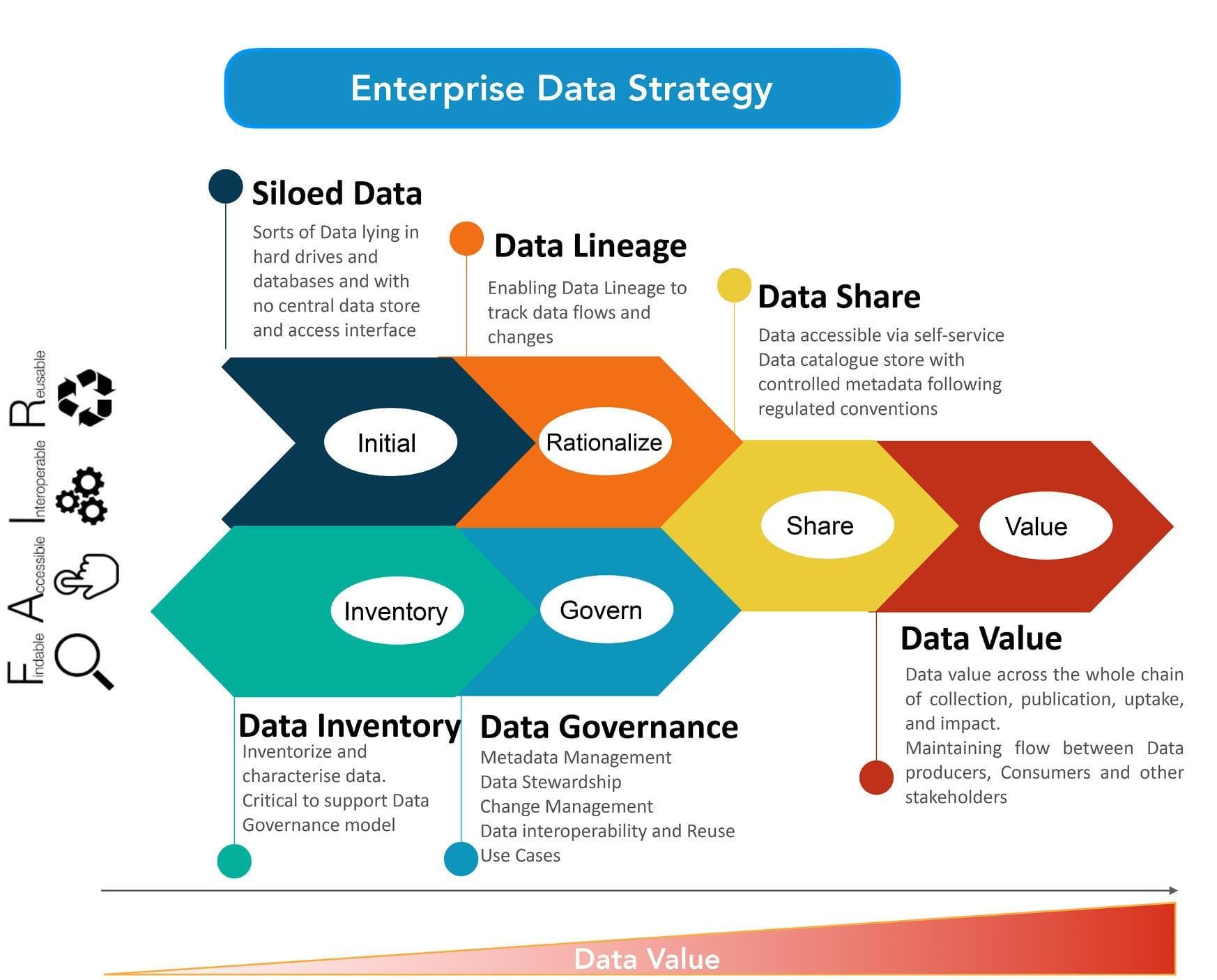 Data value lifecycle framework 2