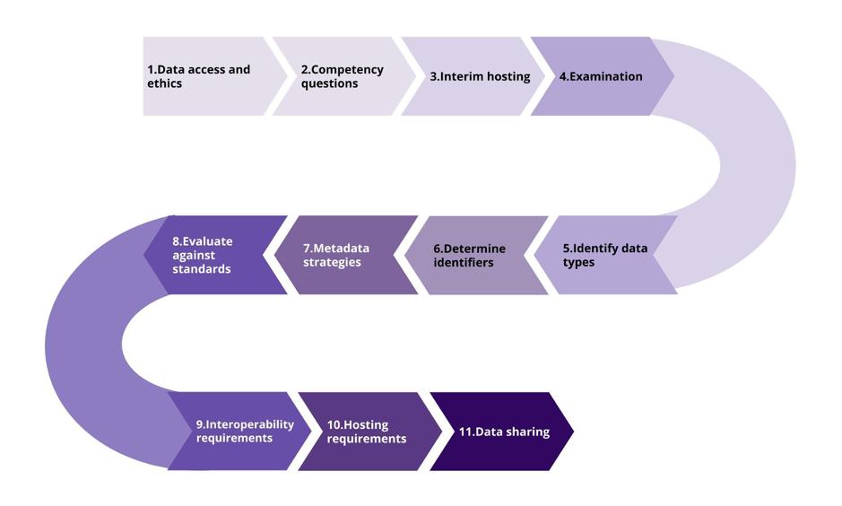 FAIRification process roadmap